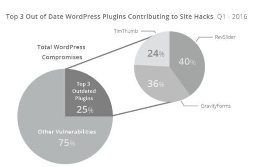 WordPress Plugins: How Many is Too Many? – IRC Web Services