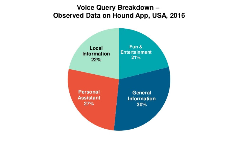 voice search usage breakdown