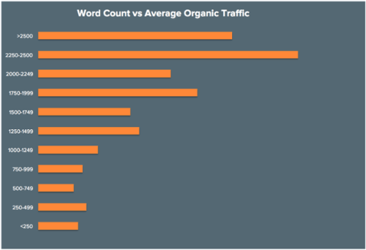 hubspot word count vs average organic traffic