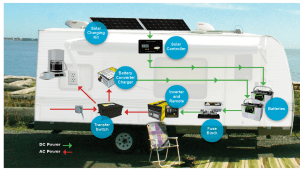 Basic RV Battery Charger Options  RVshare