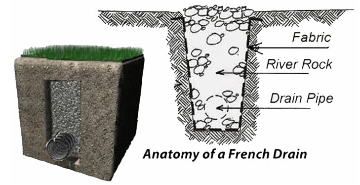 a french drain protects against water