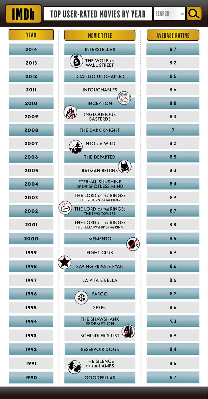 dc comics news IMDB Dark Knight