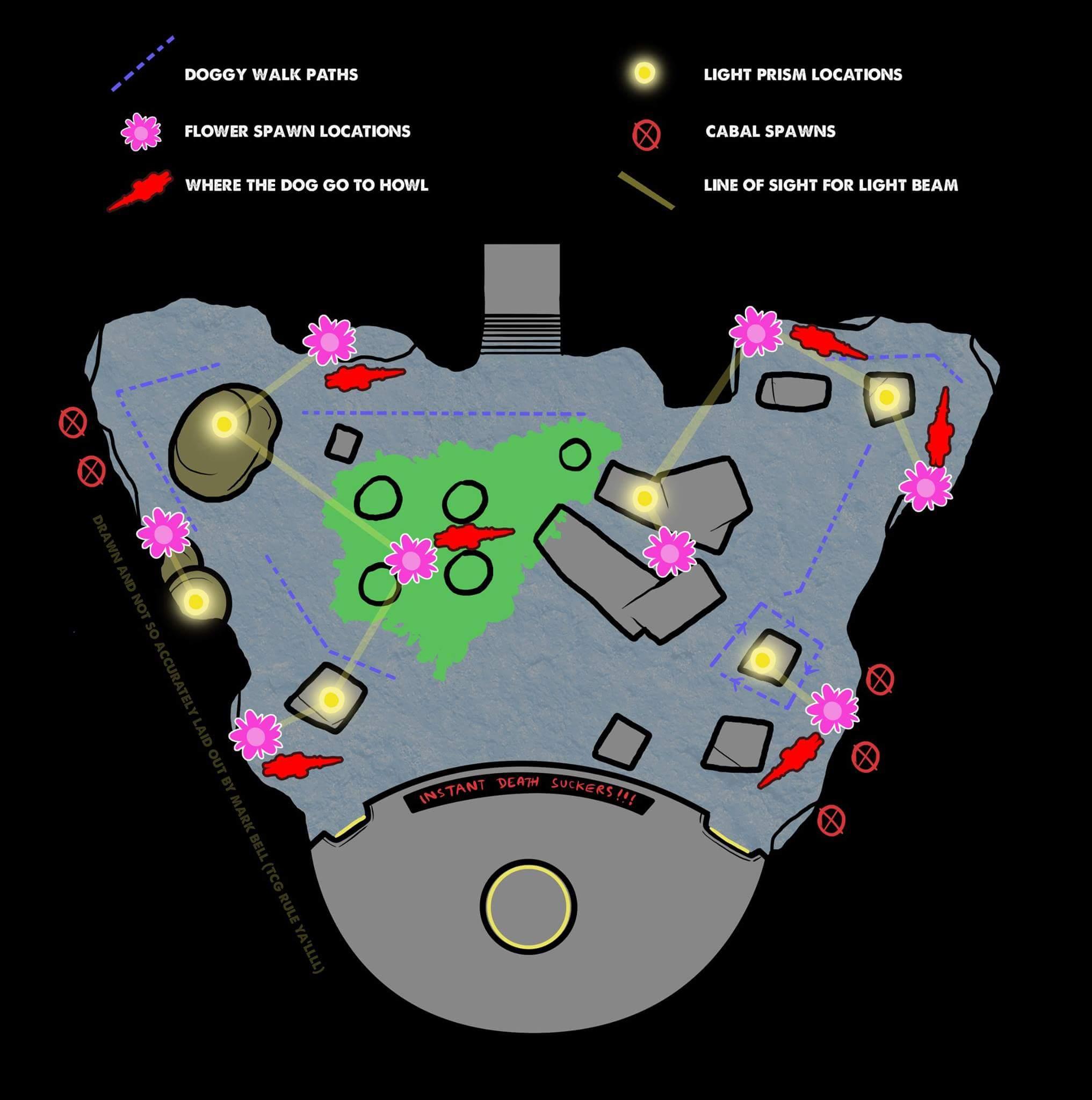 Symbols Destiny 2 Raid