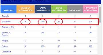 Sube a 45 casos confirmados por COVID-19 en Acámbaro