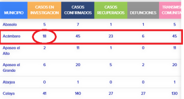 Guanajuato ya registra 131 fallecimientos