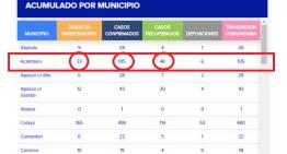 Fallecen 18 personas más; Guanajuato llega a los 375 decesos