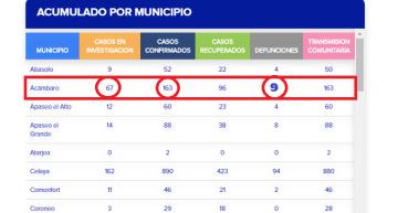 En Acámbaro muere uno más, ya tiene 9 decesos desde el inicio de la pandemia