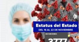 Guanajuato registra 3,77 decesos por el COVID-19