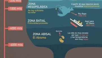 ¿Que tan profundo es el océano?