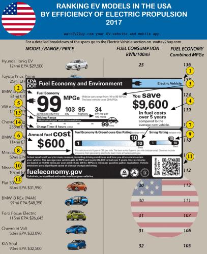 USA-ranking-EV-efficiency