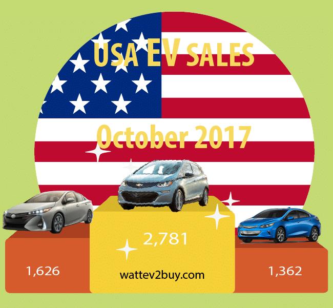 USA-Ev-Sales-October-2017