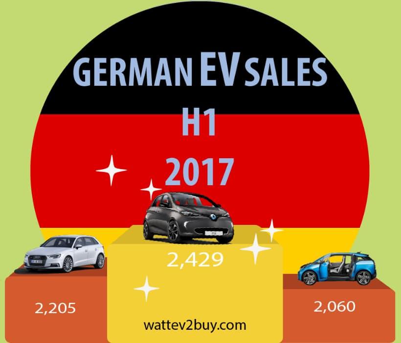 German-ev-sales-h1-2017