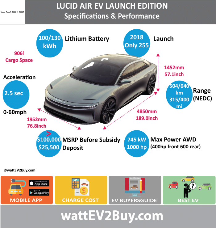 LUCID AIR (launch version) SPECS wattev2Buy.com 2018 Battery Chemistry Battery Capacity kWh 100/130 Battery Nominal rating kWh Voltage V Amps Ah Cells Modules Weight (kg) Cell Type SOC Cooling Cycles Battery Type Depth of Discharge (DOD) Energy Density Wh/kg Battery Manufacturer SAMSUNG SDI Battery Warranty - years Battery Warranty - km Battery Warranty - miles Battery Electric Range - at constant 38mph Battery Electric Range - at constant 60km/h Battery Electric Range - NEDC Mi 315/400 Battery Electric Range - NEDC km 504/640 Battery Electric Range - CCM Mi Battery Electric Range - CCM km Battery Electric Range - EPA Mi Battery Electric Range - EPA km Electric Top Speed - mph Electric Top Speed - km/h Acceleration 0 - 100km/h sec Acceleration 0 - 50km/h sec Acceleration 0 - 62mph sec Acceleration 0 - 60mph sec 2.5 Acceleration 0 - 37.2mph sec Wireless Charging Direct Current Fast Charge kW Onboard Charger kW Charging Cord - amps Charging Cord - volts LV 1 Charge kW LV 1 Charge Time (Hours) LV 2 Charge kW LV 2 Charge Time (Hours) LV 3 CCS/Combo kW LV 3 Charge Time (min to 70%) LV 3 Charge Time (min to 80%) LV 3 Charge Time (mi) LV 3 Charge Time (km) Charging System kW Charger Output Charge Connector Power Outlet kW Power Outlet Amps MPGe Combined - miles MPGe Combined - km MPGe City - miles MPGe City - km MPGe Highway - miles MPGe Highway - km Max Power - hp 1000 Max Power - kW 745.7010335 Max Torque - lb.ft Max Torque - N.m Drivetrain Generator Motor Type Electric Motor Output kW Transmission Electric Motor - Front 1 FWD Max Power - hp 400 FWD Max Power - kW 298.2804134 FWD Max Torque - lb.ft FWD Max Torque - N.m Electric Motor - Rear 1 RWD Max Power - hp 600 RWD Max Power - kW 447.4206201 RWD Max Torque - lb.ft RWD Max Torque - N.m Energy Consumption kWh/100km Energy Consumption kWh/100miles Deposit $25,500.00 Battery Lease per month MSRP (expected) US MSRP (before incentives & destination) $100,000.00 MSRP after incentives Vehicle Trims Doors Seating Dimensions L