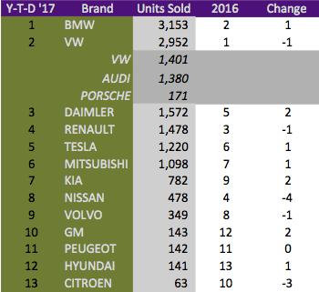 wattev2buy-german-ev-sales-april-17-brands-