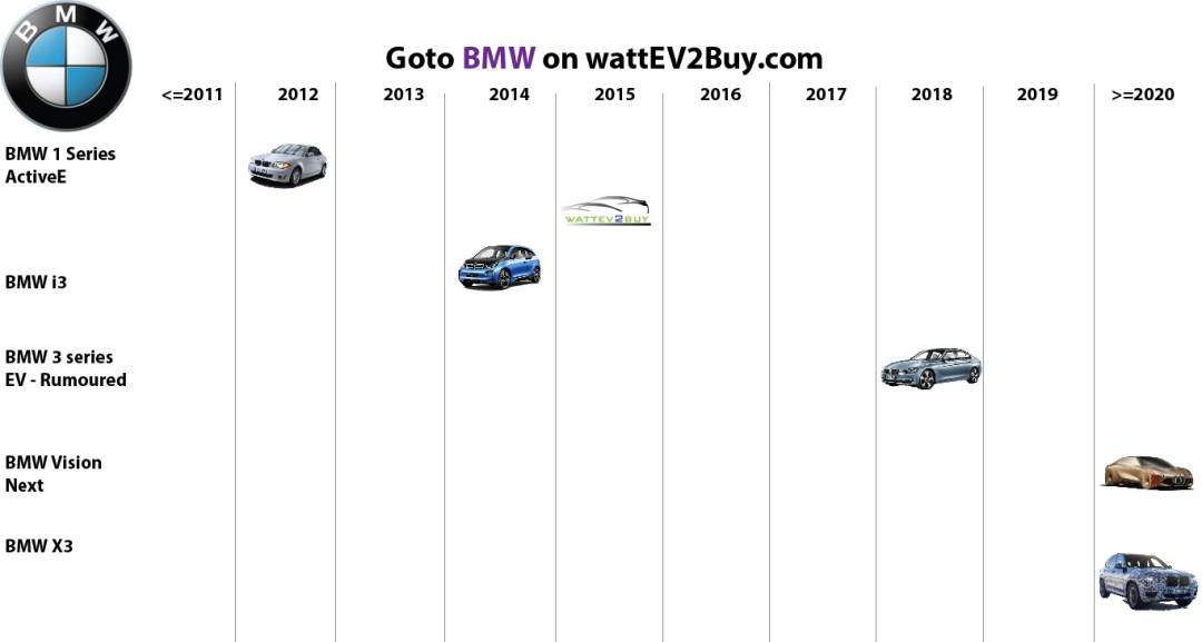 list electric vehicles bmw bev models