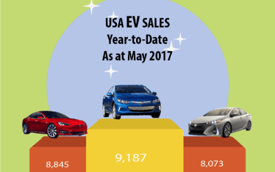 Top 5 Electric Vehicle News Stories of Week 22 2017