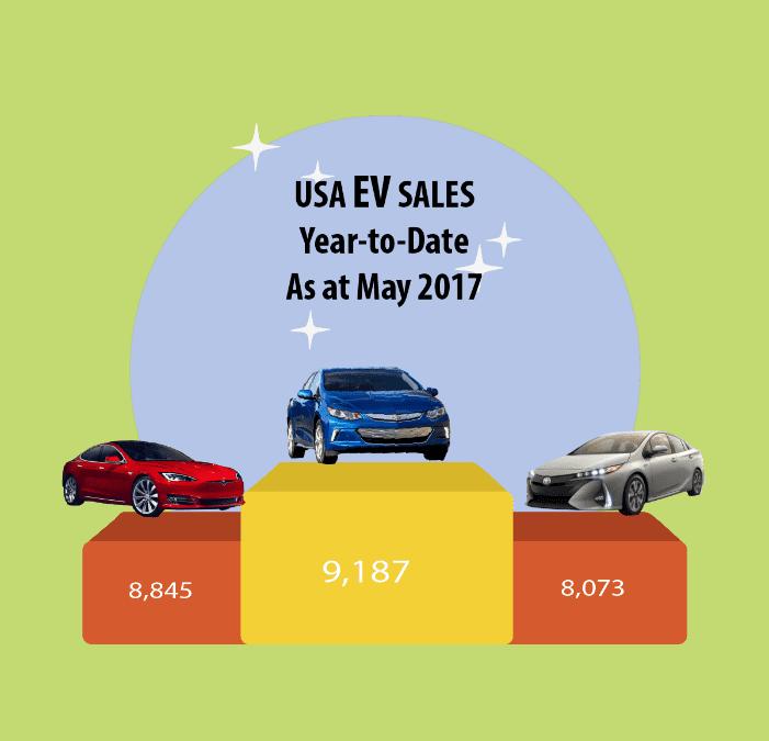Top 5 Electric Vehicle News Stories of Week 22 2017