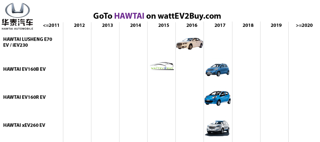 list electric vehicles hawtai electric car models