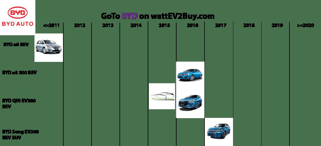 list electric vehicles byd bev models
