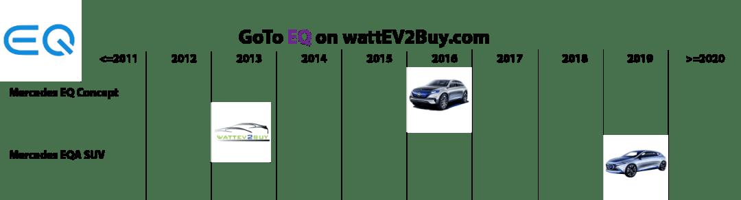 EQ-ev-models