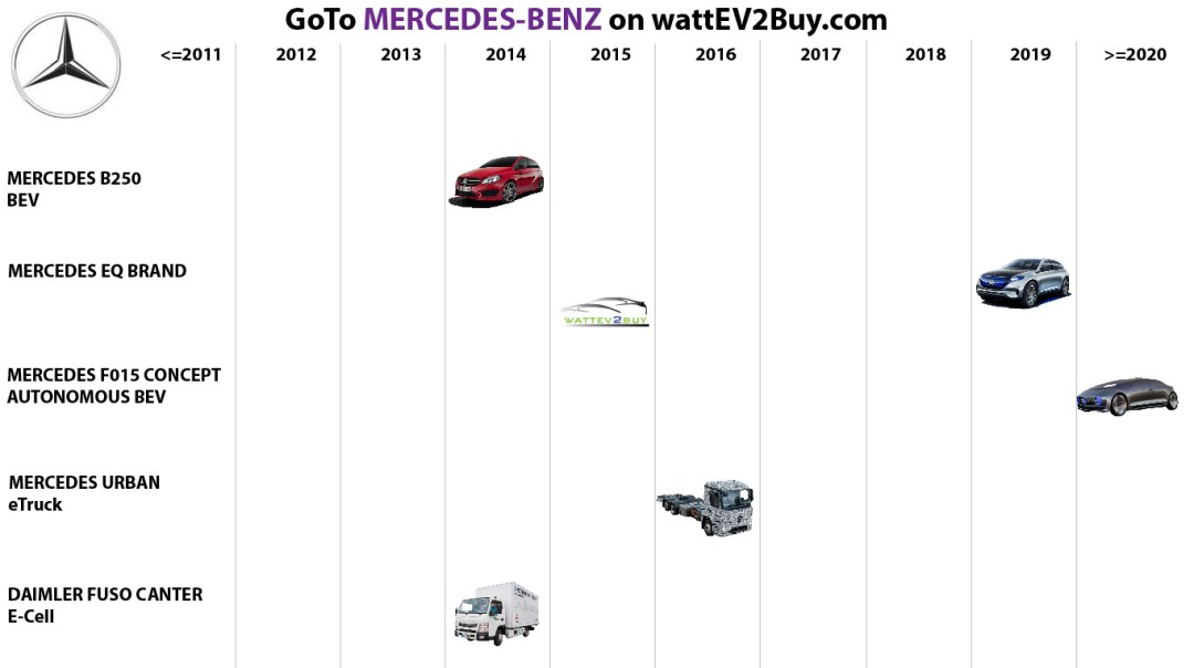 List of Mercedes Benz BEV models of all brands when looking for what EV to buy