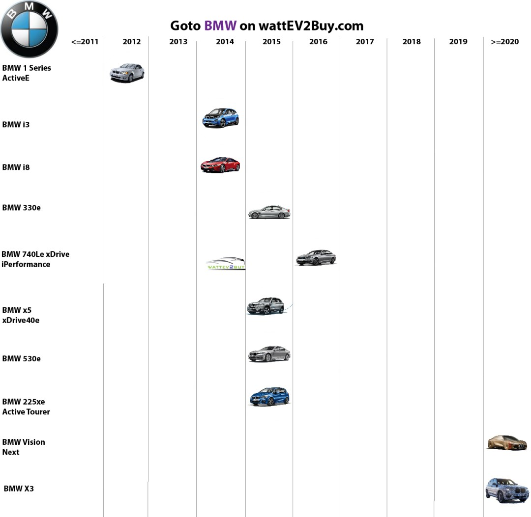 list electric vehicles bmw electric car models