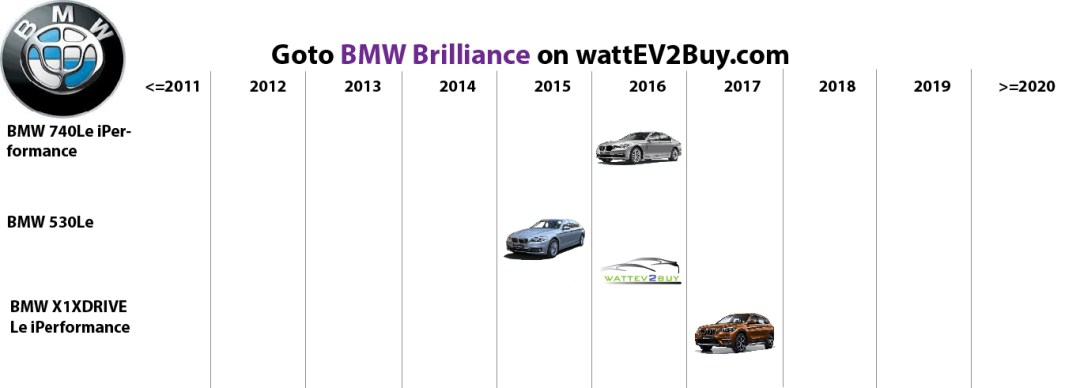 list electric vehicles bmw bmw brilliance electric car models