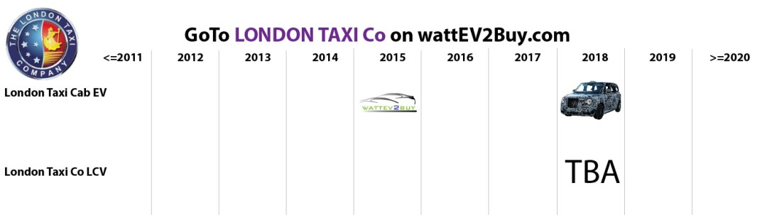list electric vehicles London taxi co electric car models