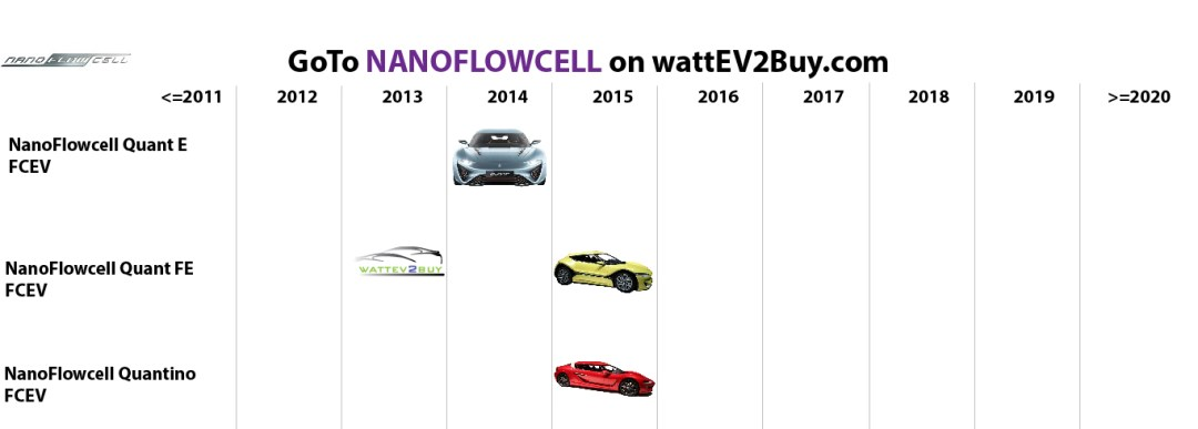 list electric vehicles nanoflowcell electric car models