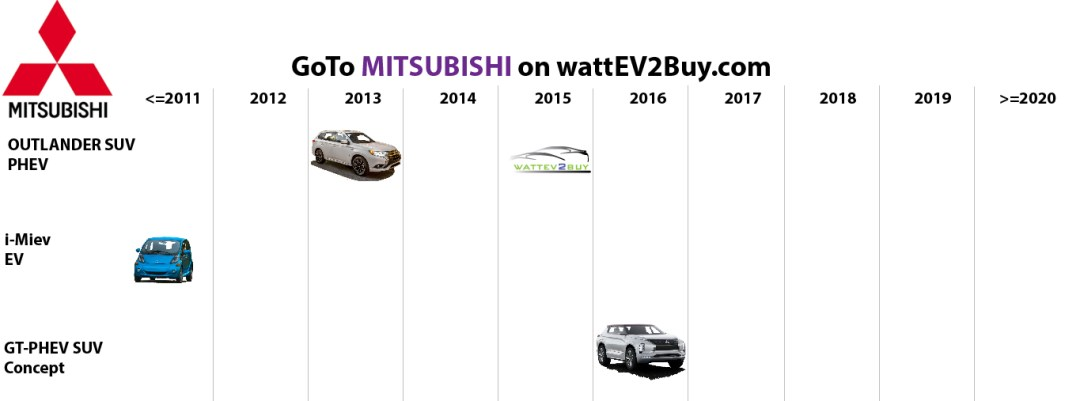 list electric vehicles mitsubishi electric car models