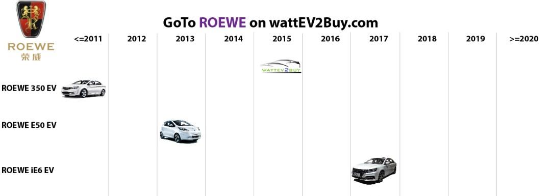 list electric vehicles roewe bev models