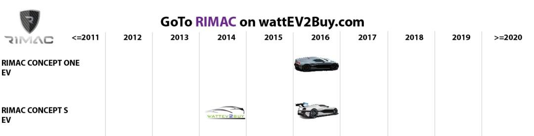 list electric vehicles rimac bev models