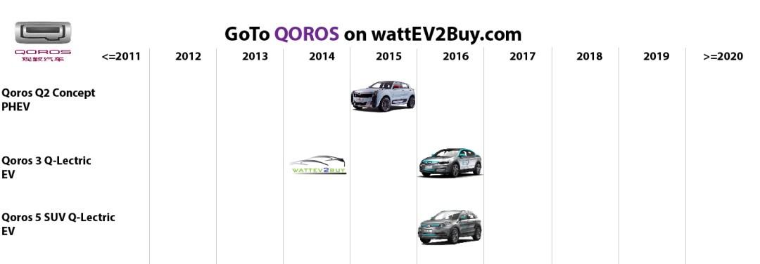 list electric vehicles qoros electric car models