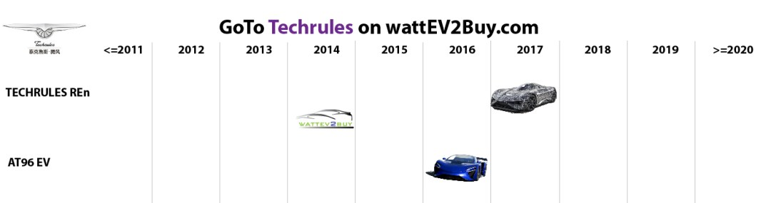 list electric vehicles techrules electric car models