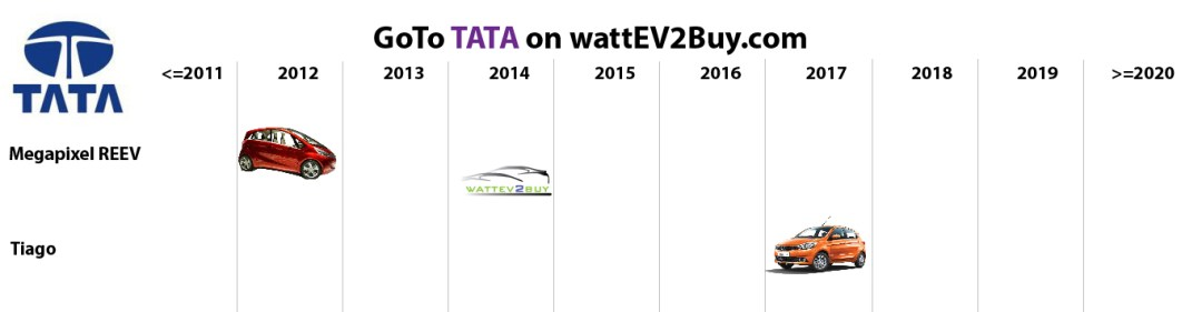 list electric vehicles tata electric car models