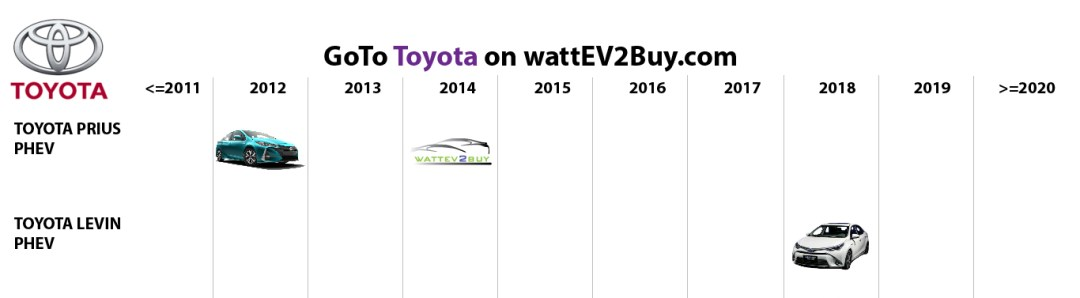 list electric vehicles toyota phev models