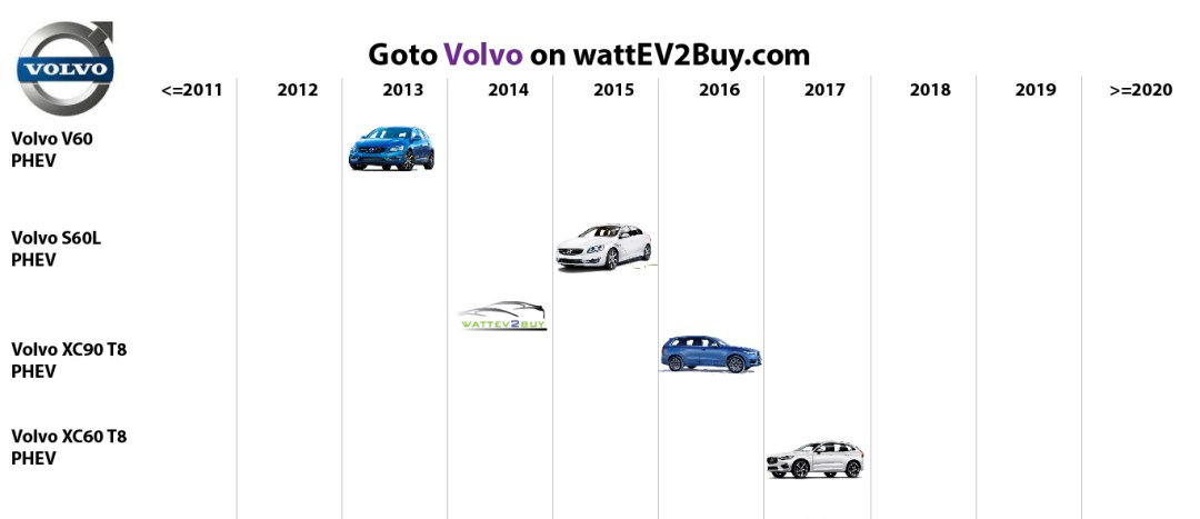 list electric vehicles volvo phev models