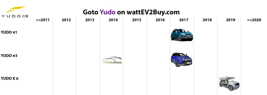 list electric vehicles yudo electric car models