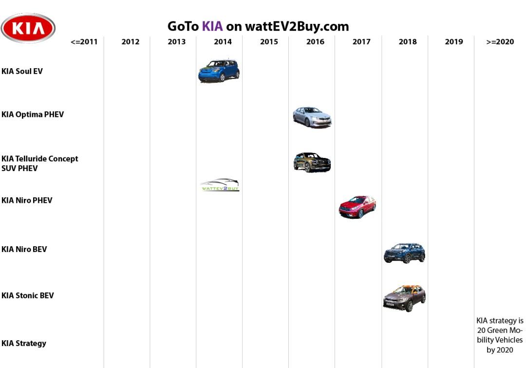 list electric vehicles KIA electric car models