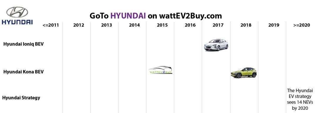 list electric vehicles hyundai bev models
