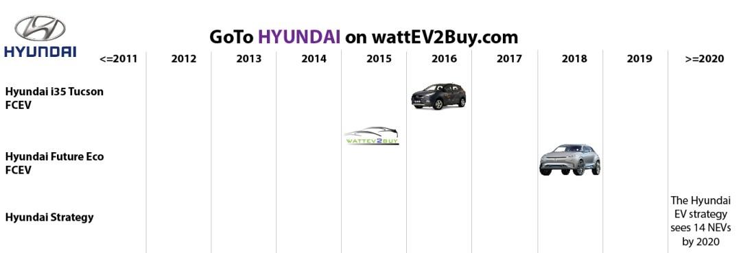 list electric vehicles hyundai fcev models