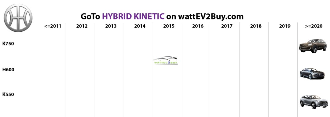 list electric vehicles hybrid kinetic phev models