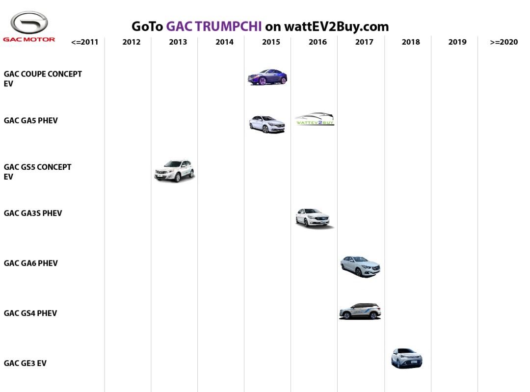 list electric vehicles gac trumpchi electric car models
