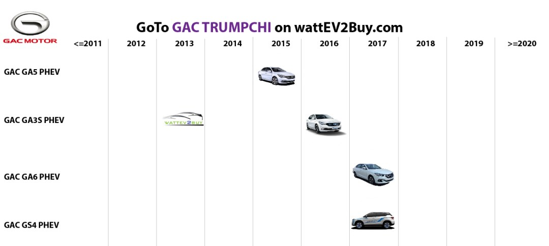 list electric vehicles gac phev models