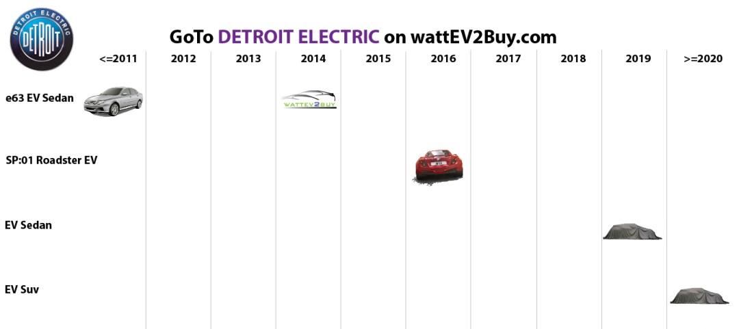 list electric vehicles detroit electric electric car models