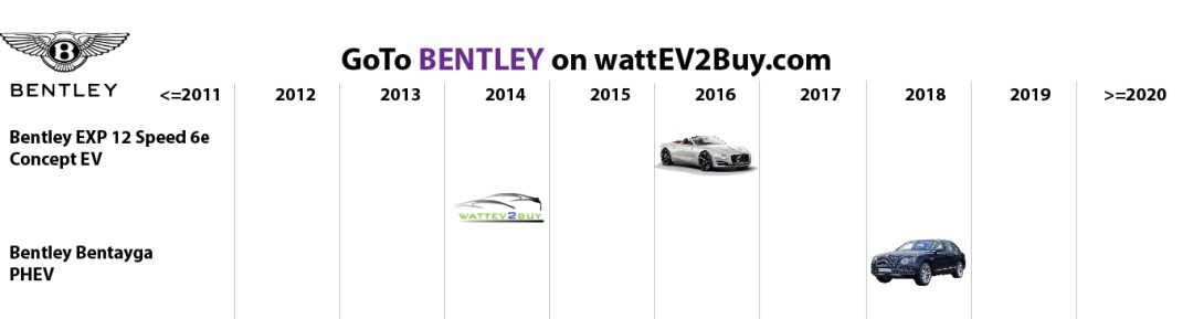 list electric vehicles bentley electric car models