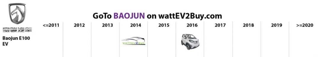 list electric vehicles baojun electric car models