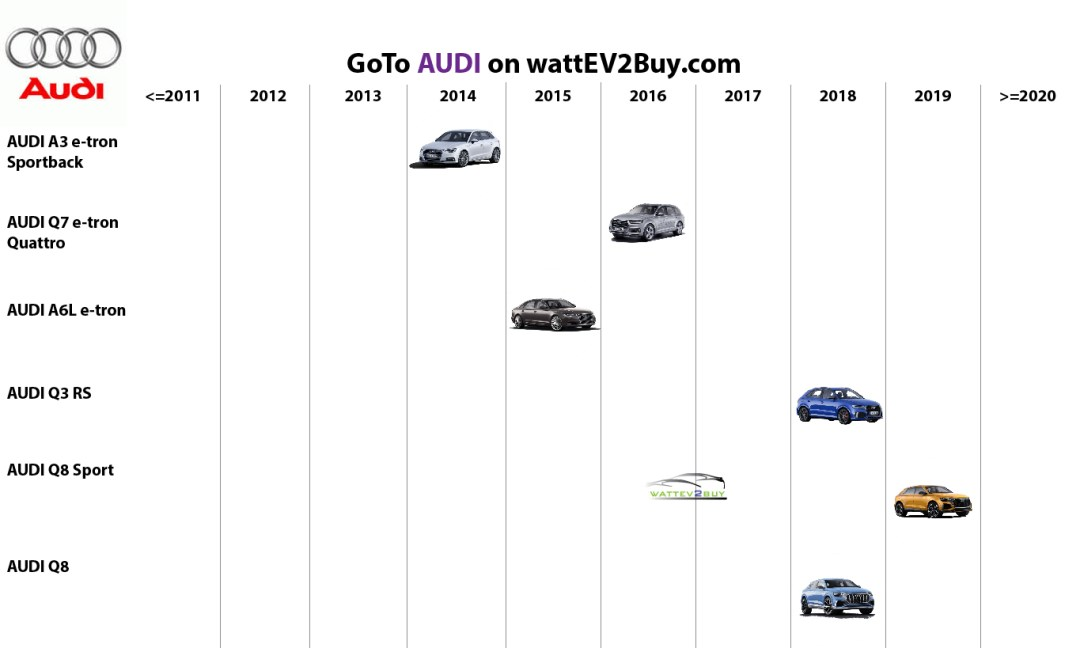 list electric vehicles audi phev models