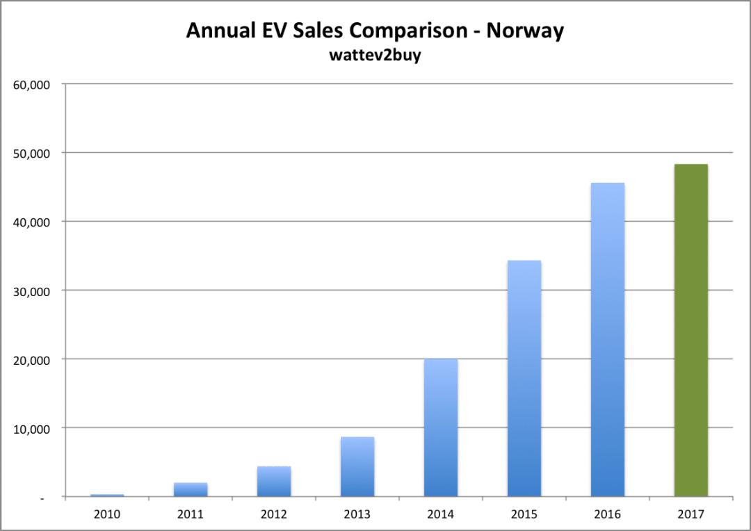 Norway-ev-sales-comparison-october-2017