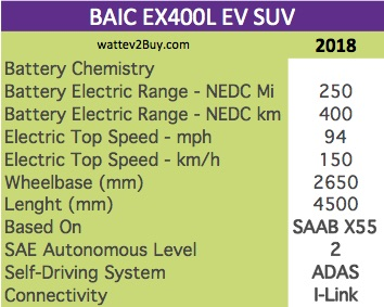 BAIC EX400L EV SUV specs wattev2Buy.com 2018 Battery Chemistry Battery Capacity kWh Battery Nominal rating kWh Voltage V Amps Ah Cells Modules Weight (kg) Cell Type Cooling Cycles Depth of Discharge (DOD) Energy Density Wh/kg Battery Manufacturer Battery Warranty - years Battery Warranty - km Battery Electric Range - at constant 38mph Battery Electric Range - at constant 60km/h Battery Electric Range - NEDC Mi 250 Battery Electric Range - NEDC km 400 Electric Top Speed - mph 94 Electric Top Speed - km/h 150 Acceleration 0 - 100km/h sec Acceleration 0 - 50km/h sec Onboard Charger kW LV 1 Charge kW LV 1 Charge Time (Hours) LV 2 Charge kW LV 2 Charge Time (Hours) LV 3 CCS/Combo kW LV 3 Charge Time (min to 80%) Charge Connector MPGe Combined - miles MPGe Combined - km MPGe City - miles MPGe City - km MPGe Highway - miles MPGe Highway - km Max Power - hp Max Power - kW Max Torque - lb.ft Max Torque - N.m Drivetrain Electric Motor Rear Electric Motor Front Motor Type Electric Motor Output kW Transmission Energy Consumption kWh/100km MSRP (before incentives & destination) MSRP after incentives Vehicle Doors Seating Dimensions GVWR (kg) Curb Weight (kg) Payload Capacity (lbs) Towing Capacity (lbs) Wheelbase (mm) 2650 Ground Clearance (mm) Lenght (mm) 4500 Width (mm) Height (mm) Other Market Class Incentives Safety Level Unveiled First Delivery Based On SAAB X55 SAE Autonomous Level 2 Self-Driving System ADAS Connectivity I-Link Unique